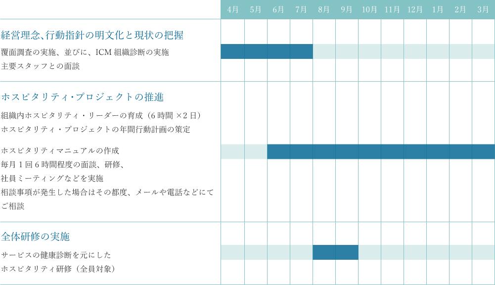 経営理念、行動指針の明文化と現状の把握が4月から7月、ホスピタリティ・プロジェクトの推進が6月から翌年3月、全体研修の実施が8月から9月