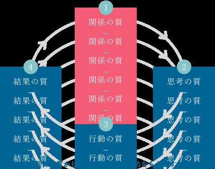 関係の質からの順番が組織の成功をもたらす