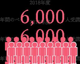 2018年度 年間のべ6,000人受講
